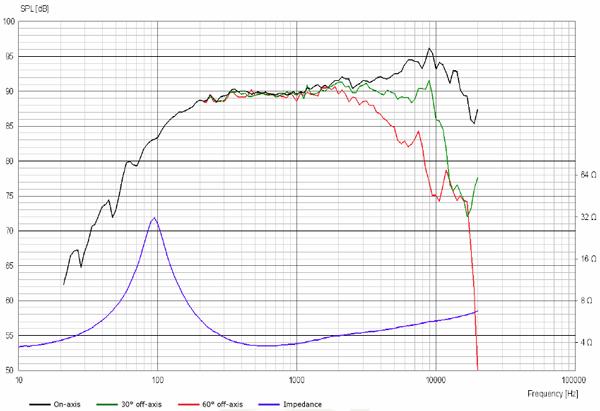 ScanSpeak Silver Series 10M-4614G06 Frequency Response