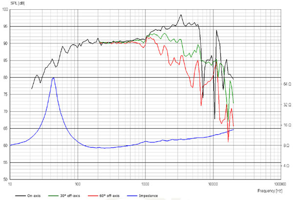 Scanspeak Ellipticor 21WE/8542T-00 Frequency Response