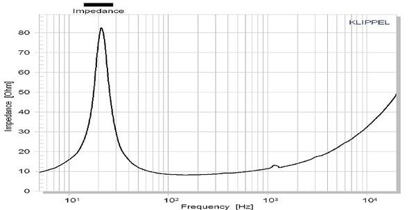 Accuton AS250-8-552 CELL impedance graph