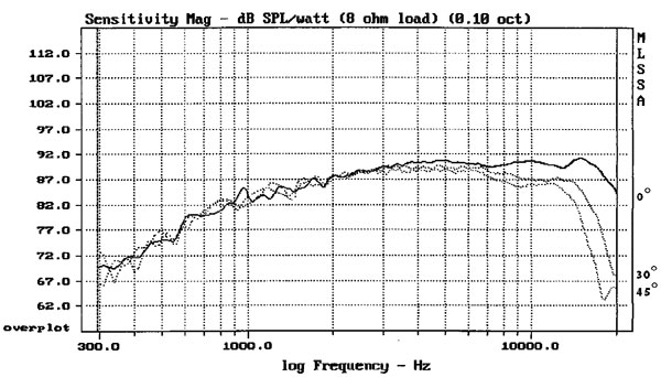 Frequency response curve.  1500 to 20KHz