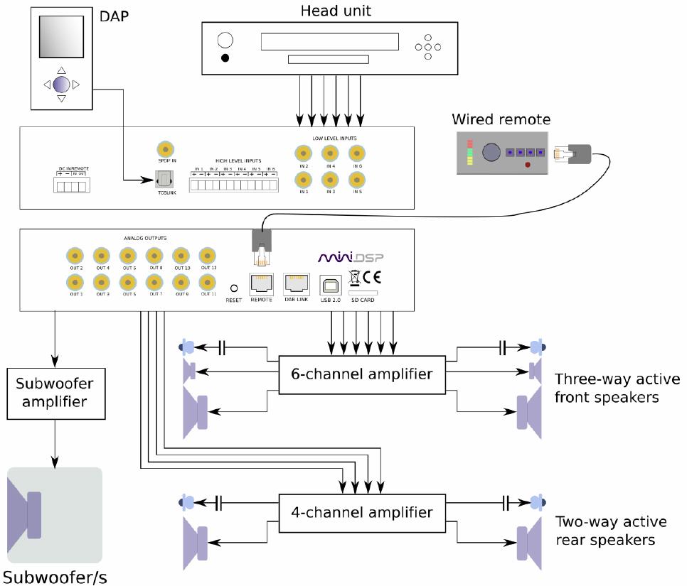 cdsp 8x12 digital signal processor for autosound
