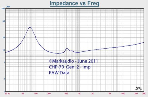 Impedance curve