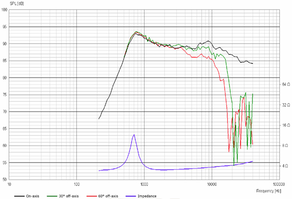 ScanSpeak Silver Series D3004-602006 Frequency Response