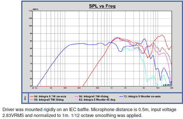 Response curves of woofer and tweeter
