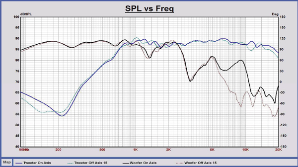 frequency response curves of woofer and tweeter