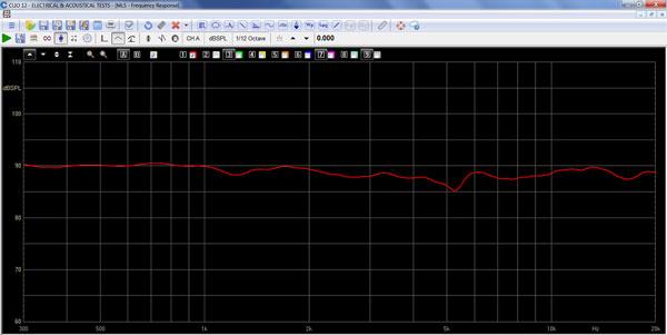 SBA-761 System response curve