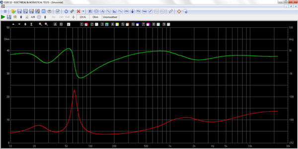 SBA-761 System impedance and phase curve
