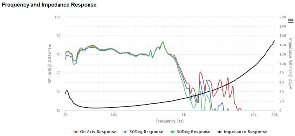 Peerless STW-350F-188PR01-04 Frequency Response