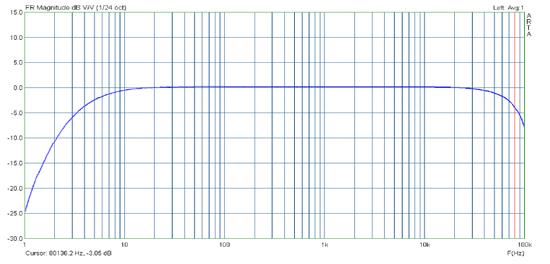 Accuton DSP 192-4-111 Module magnitude graph