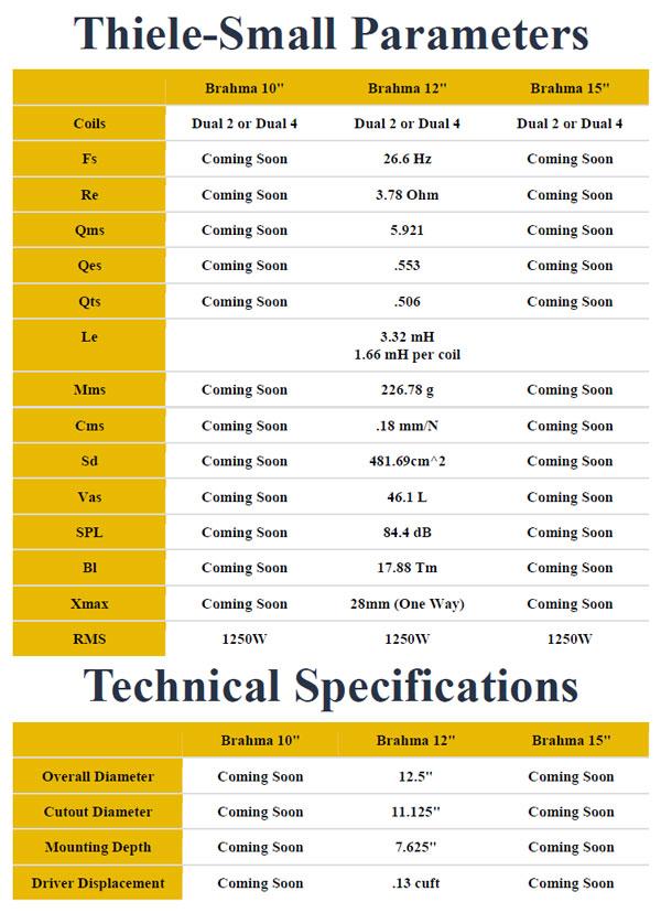 Adire Audio Brahma Parameters