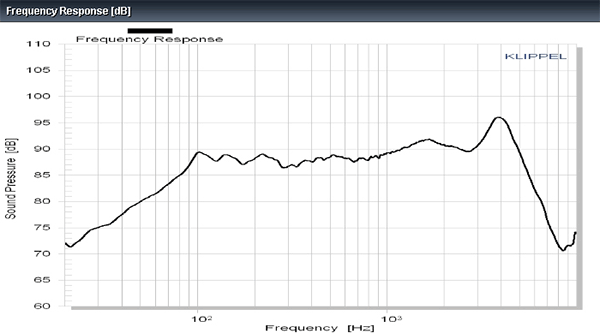 Accuton C158-8-085 Frequency Response