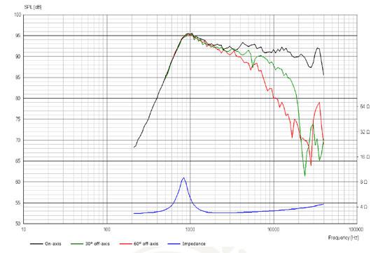 D3004/604005 Gold Series Beryllium Dome Tweeter Frequency Response