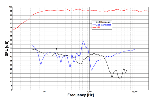 Harmonic distortion at 96dB SPL 1m on-axis