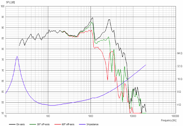 Scan-Speak 28W/4878T Revelator 11 Frequency Response