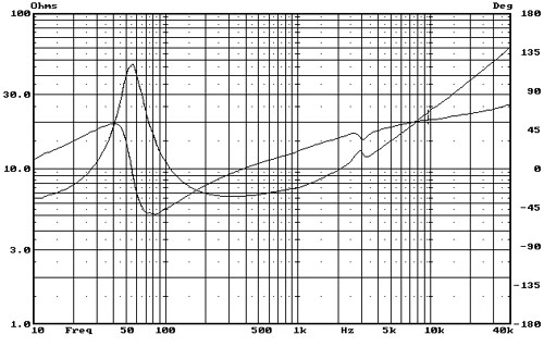 Frequency impedance curve