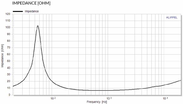 Accuton C168-6-990 impedance