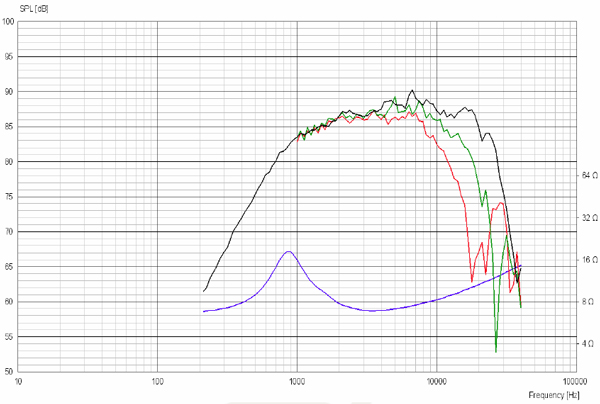 ScanSpeak D2008/8511 Frequency Response