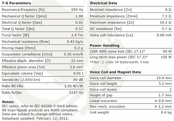 ScanSpeak D2008/8511 Parameters