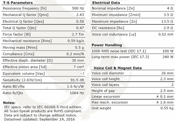 ScanSpeak Limited Edition D2604/8320-02 Parameters