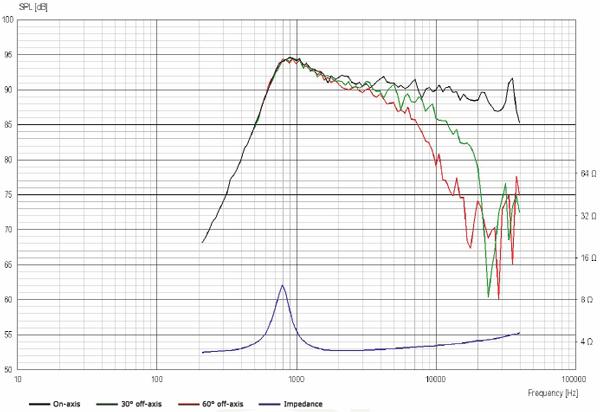 ScanSpeak Illuminator D3004/6040-00 Beryllium Dome Tweeter Frequency Response