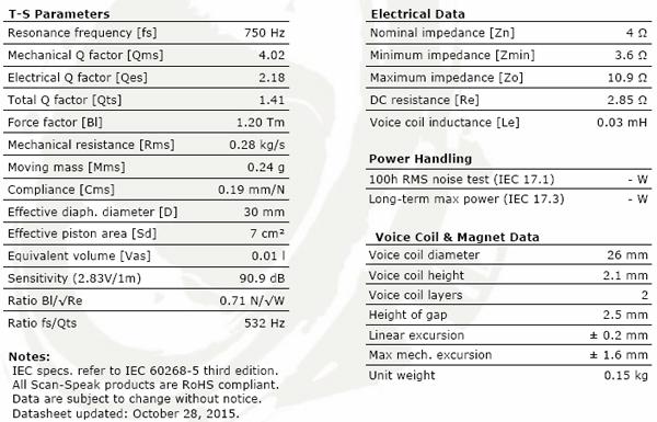 ScanSpeak Illuminator D3004/6040-00 Beryllium Dome Tweeter Parameters