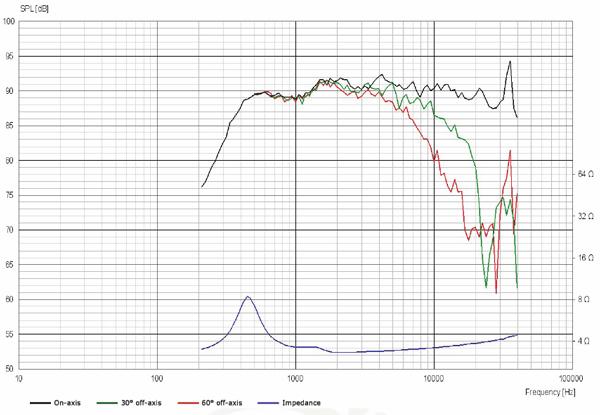 ScanSpeak Illuminator D3004/6040-10 Beryllium Dome Tweeter Frequency Response
