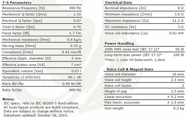 ScanSpeak Illuminator D3004/6040-10 Beryllium Dome Tweeter Parameters