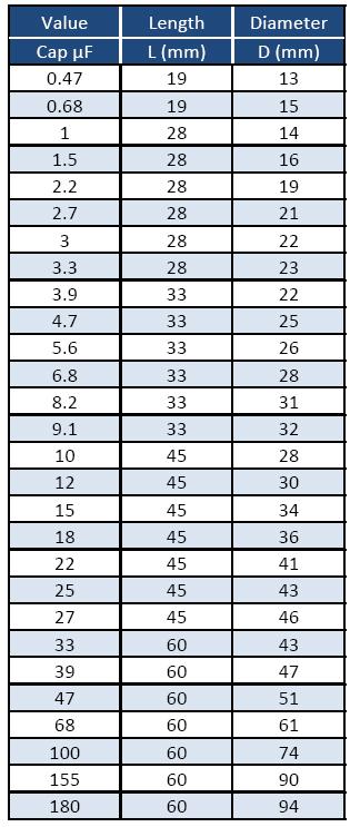 Esa V Size Chart