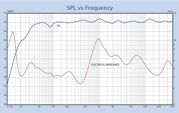 Satori SBA 951 Speaker Kit Frequency Response with xover applied