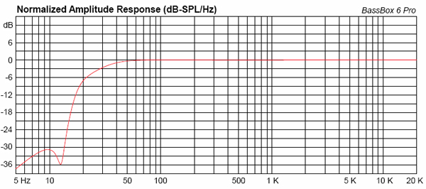 simulated response with woofer