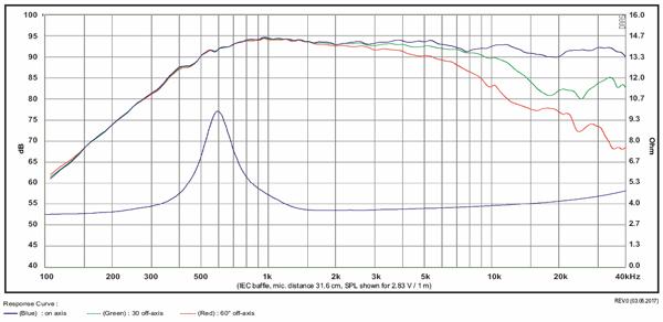 TW29B-B-Curve