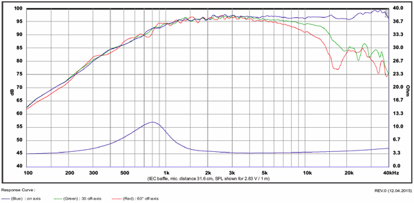 TW29BN response and impedance curve