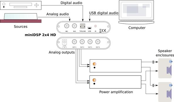 Chart on miniDSP 2x4HD possible hookup