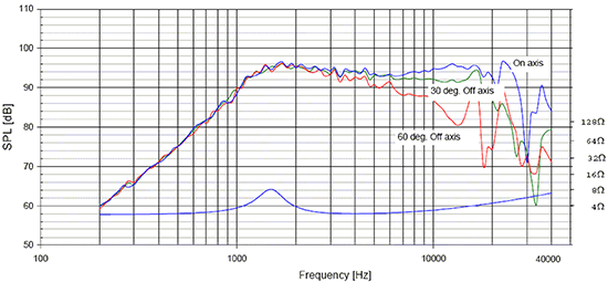 Frequency response and impedance curve
