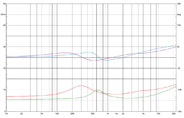 Impedance curves